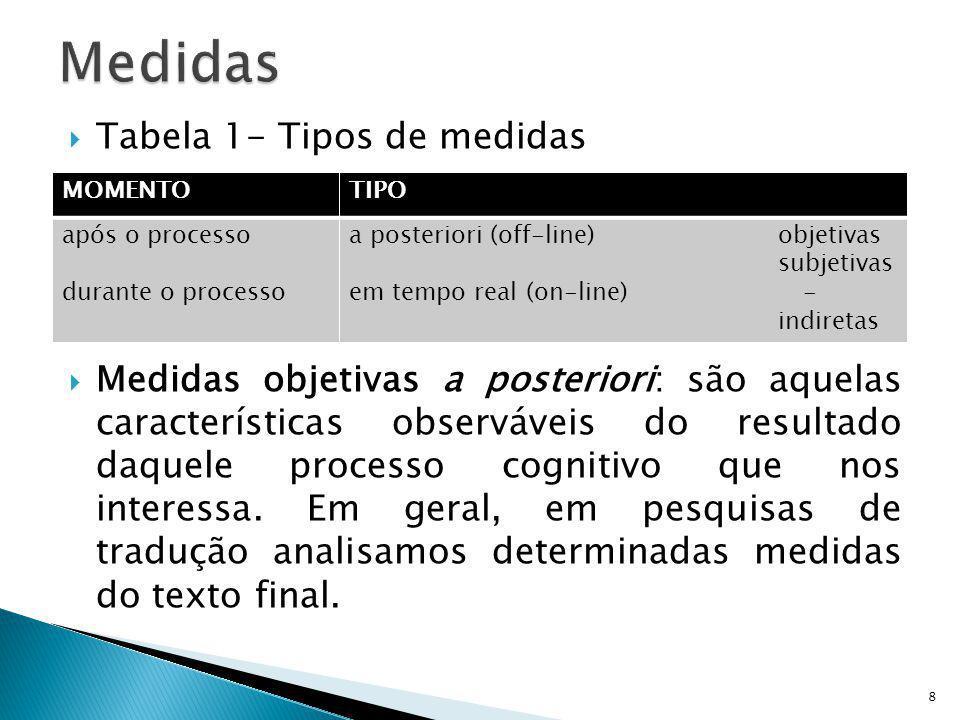 Tabela 1- Tipos de medidas Medidas objetivas a posteriori: são aquelas características observáveis do resultado daquele processo cognitivo que nos int