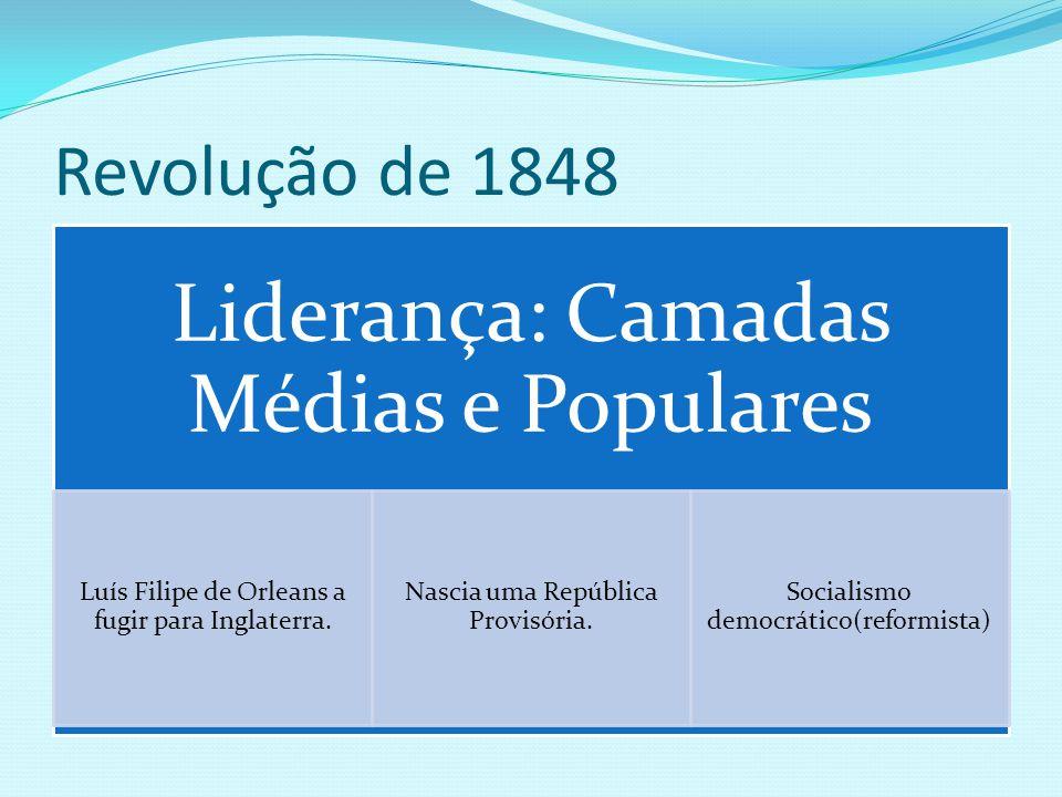 Revolução de 1848 Liderança: Camadas Médias e Populares Luís Filipe de Orleans a fugir para Inglaterra. Nascia uma República Provisória. Socialismo de