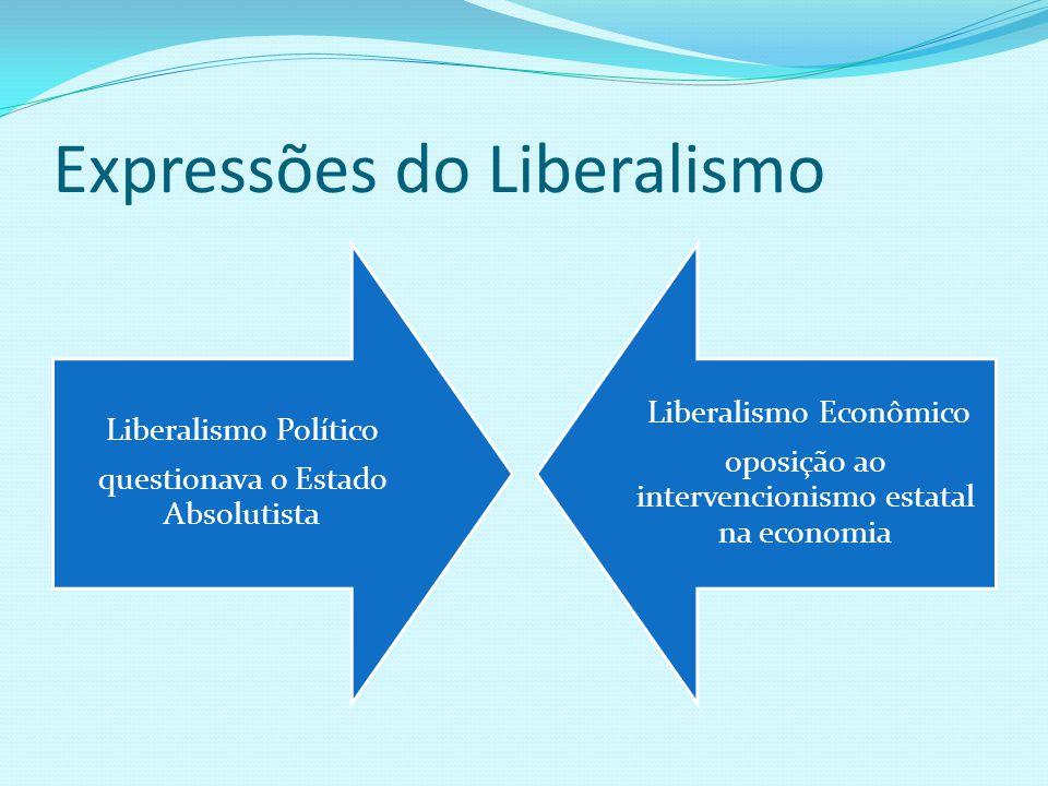 Expressões do Liberalismo Liberalismo Político questionava o Estado Absolutista Liberalismo Econômico oposição ao intervencionismo estatal na economia
