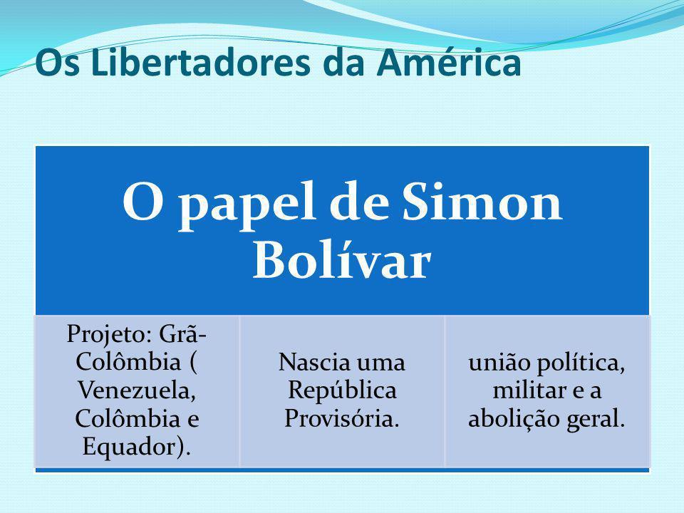 Os Libertadores da América O papel de Simon Bolívar Projeto: Grã- Colômbia ( Venezuela, Colômbia e Equador). Nascia uma República Provisória. união po