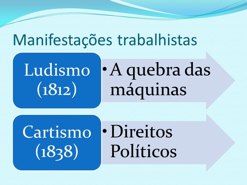 Manifestações trabalhistas A quebra das máquinas Ludismo (1812) Direitos Políticos Cartismo (1838)