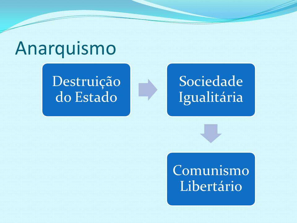 Mikhail Bakunin (1814-1876) Anarquismo Terrorista Utilização da violência Sociedade sem estado e sem desequilíbrio social