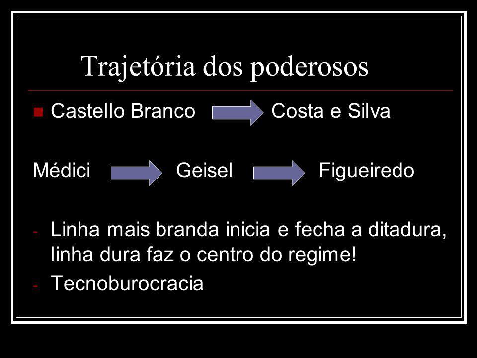 Trajetória dos poderosos Castello Branco Costa e Silva Médici Geisel Figueiredo - Linha mais branda inicia e fecha a ditadura, linha dura faz o centro