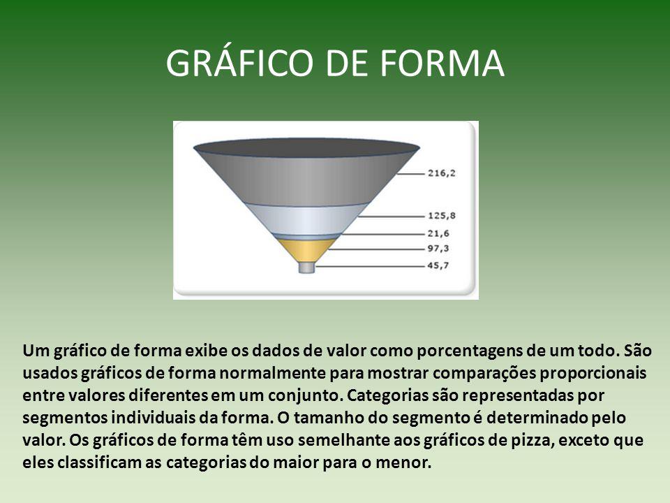 GRÁFICO DE FORMA Um gráfico de forma exibe os dados de valor como porcentagens de um todo. São usados gráficos de forma normalmente para mostrar compa