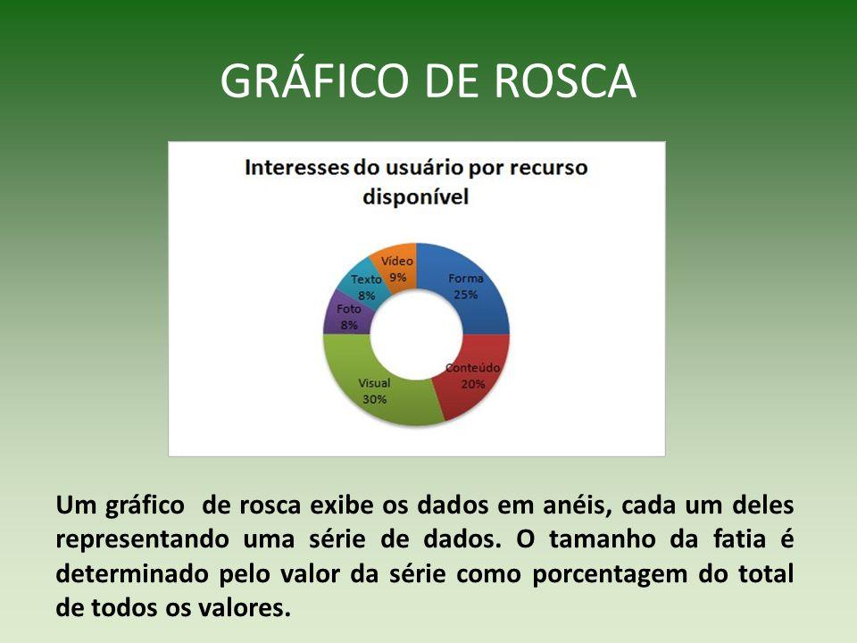 GRÁFICO DE ROSCA Um gráfico de rosca exibe os dados em anéis, cada um deles representando uma série de dados. O tamanho da fatia é determinado pelo va