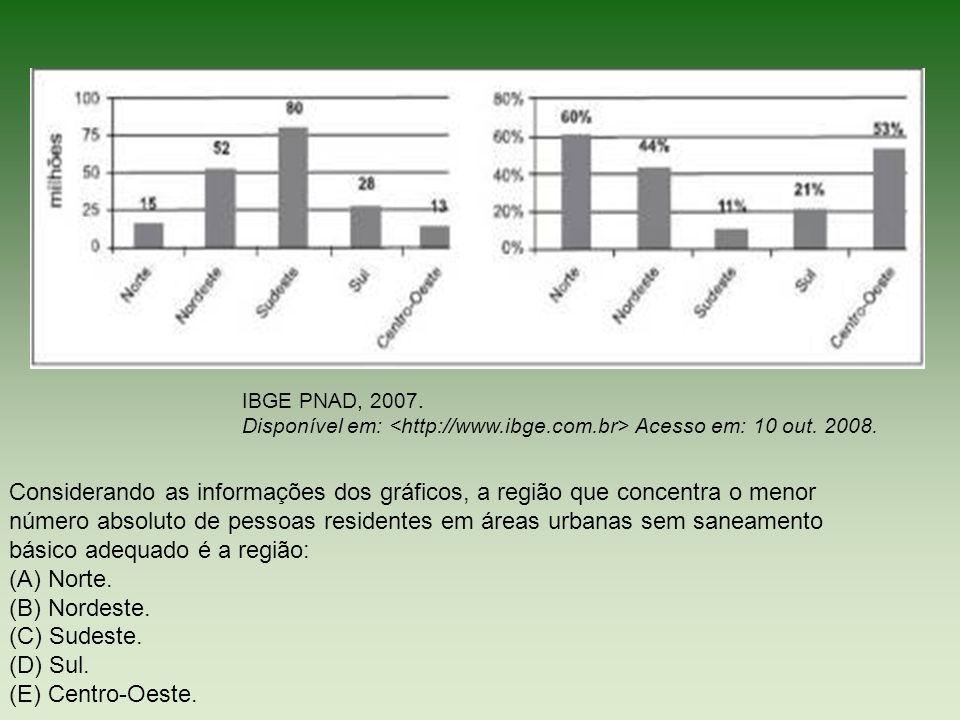 Considerando as informações dos gráficos, a região que concentra o menor número absoluto de pessoas residentes em áreas urbanas sem saneamento básico