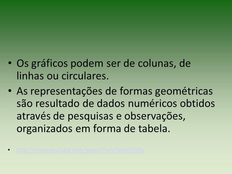 Os gráficos podem ser de colunas, de linhas ou circulares. As representações de formas geométricas são resultado de dados numéricos obtidos através de