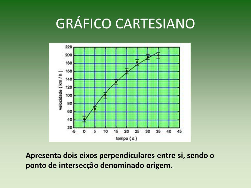 GRÁFICO CARTESIANO Apresenta dois eixos perpendiculares entre si, sendo o ponto de intersecção denominado origem.