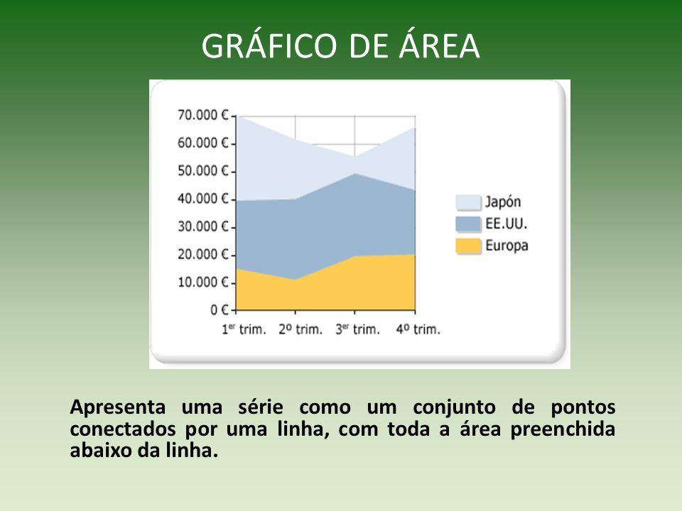 GRÁFICO DE ÁREA Apresenta uma série como um conjunto de pontos conectados por uma linha, com toda a área preenchida abaixo da linha.