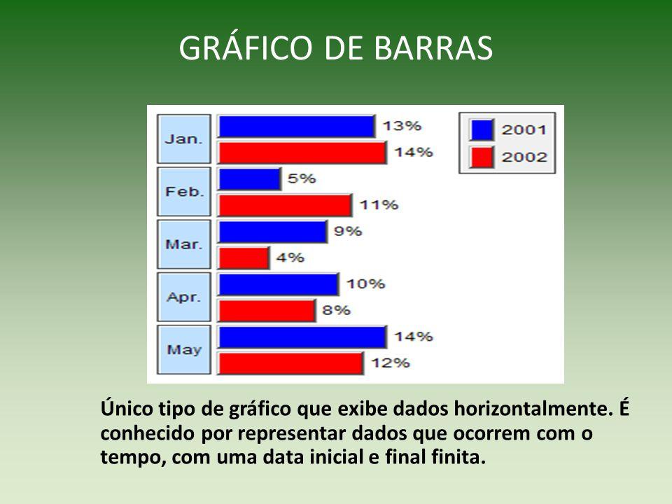 GRÁFICO DE BARRAS Único tipo de gráfico que exibe dados horizontalmente. É conhecido por representar dados que ocorrem com o tempo, com uma data inici