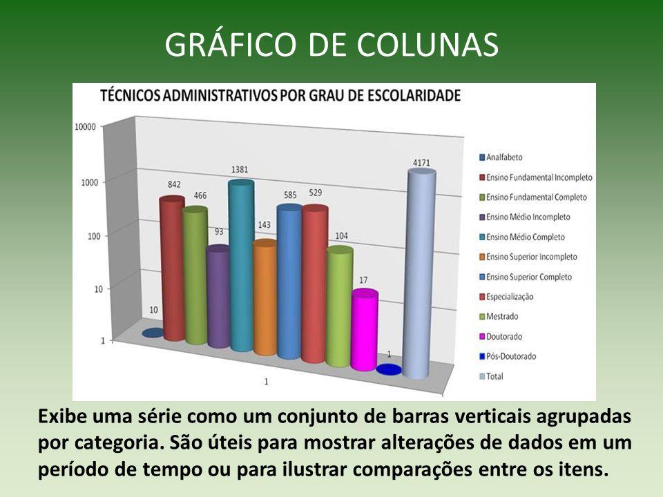 GRÁFICO DE COLUNAS Exibe uma série como um conjunto de barras verticais agrupadas por categoria. São úteis para mostrar alterações de dados em um perí