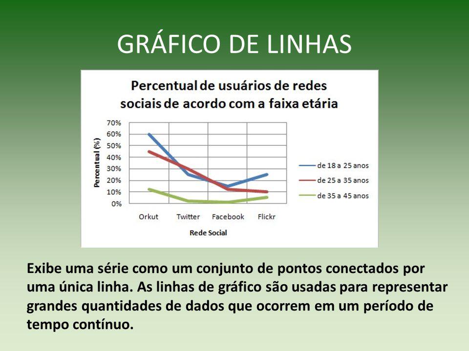 GRÁFICO DE PIZZA Exibe dados como proporção de um todo.