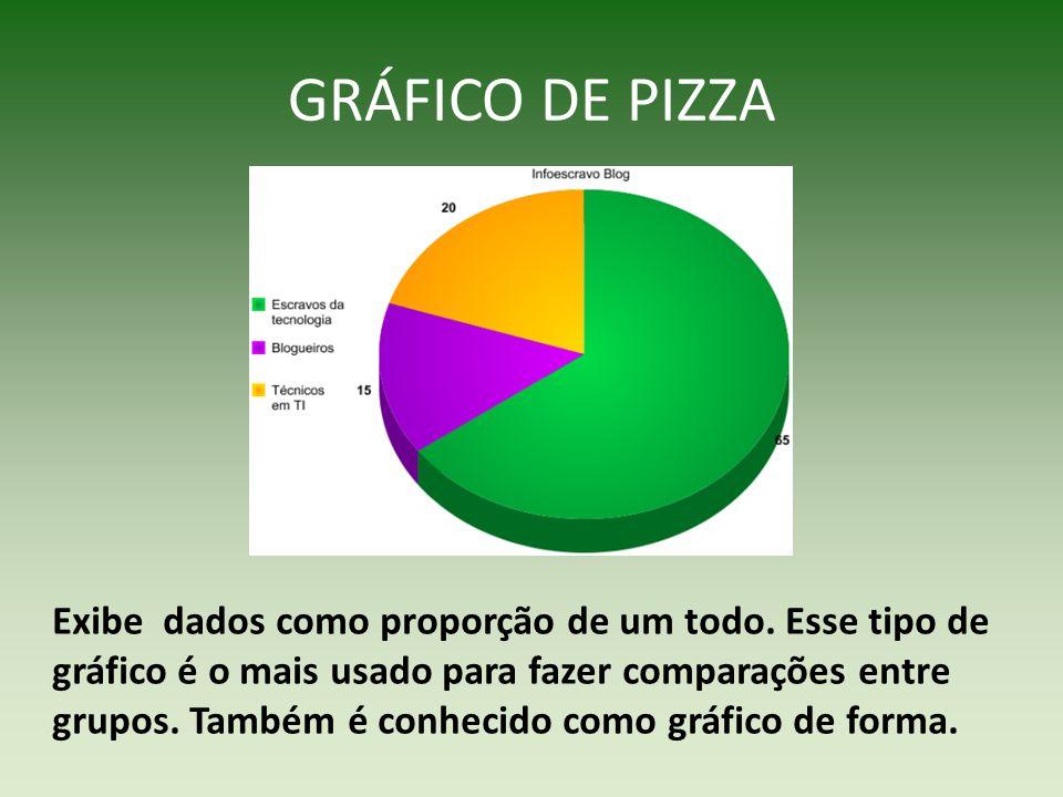 GRÁFICO DE PIZZA Exibe dados como proporção de um todo. Esse tipo de gráfico é o mais usado para fazer comparações entre grupos. Também é conhecido co