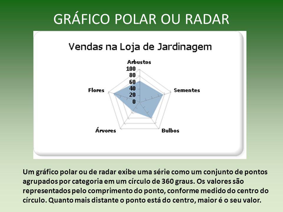GRÁFICO POLAR OU RADAR Um gráfico polar ou de radar exibe uma série como um conjunto de pontos agrupados por categoria em um círculo de 360 graus. Os