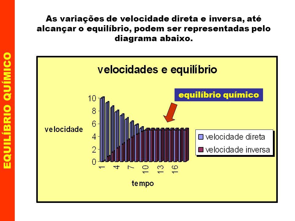 EQUILÍBRIO QUÍMICO Se as duas velocidades (direta e inversa) são iguais ao atingir o equilíbrio, então: v 1 = v 2 k 1 [A] a [B] b = k 2 [X] x [Y] y isolando os termos semelhantes resulta: C A a, C B b,...