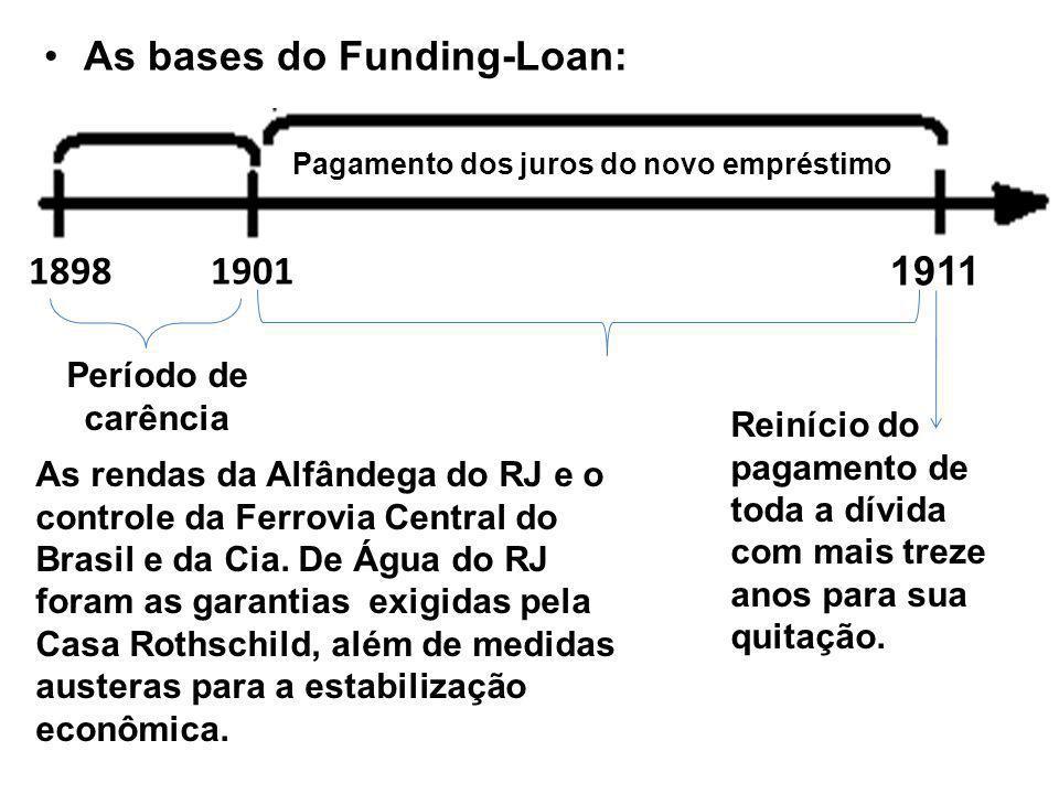 As bases do Funding-Loan: 18981901 1911 Pagamento dos juros do novo empréstimo Período de carência Reinício do pagamento de toda a dívida com mais treze anos para sua quitação.