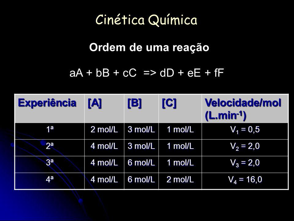 Cinética Química Ordem de uma reação aA + bB + cC => dD + eE + fF Experiência[A][B][C] Velocidade/mol (L.min -1 ) 1ª 2 mol/L 3 mol/L 1 mol/L V 1 = 0,5