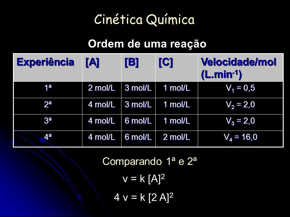 Cinética Química Ordem de uma reação Experiência[A][B][C] Velocidade/mol (L.min -1 ) 1ª 2 mol/L 3 mol/L 1 mol/L V 1 = 0,5 2ª 4 mol/L 3 mol/L 1 mol/L V