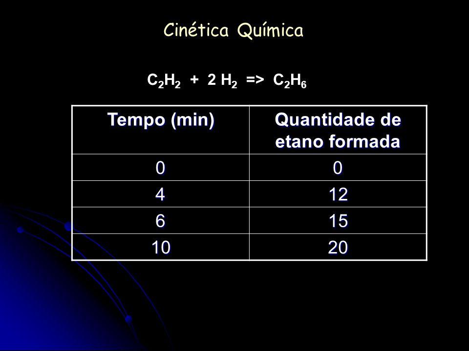 Cinética Química Ordem de uma reação Experiência[A][B][C] Velocidade/mol (L.min -1 ) 1ª 2 mol/L 3 mol/L 1 mol/L V 1 = 0,5 2ª 4 mol/L 3 mol/L 1 mol/L V 2 = 2,0 3ª 4 mol/L 6 mol/L 1 mol/L V 3 = 2,0 4ª 4 mol/L 6 mol/L 2 mol/L V 4 = 16,0 Comparando 3ª e 4ª v = k [C] 3 8 v = k[2 C] 3