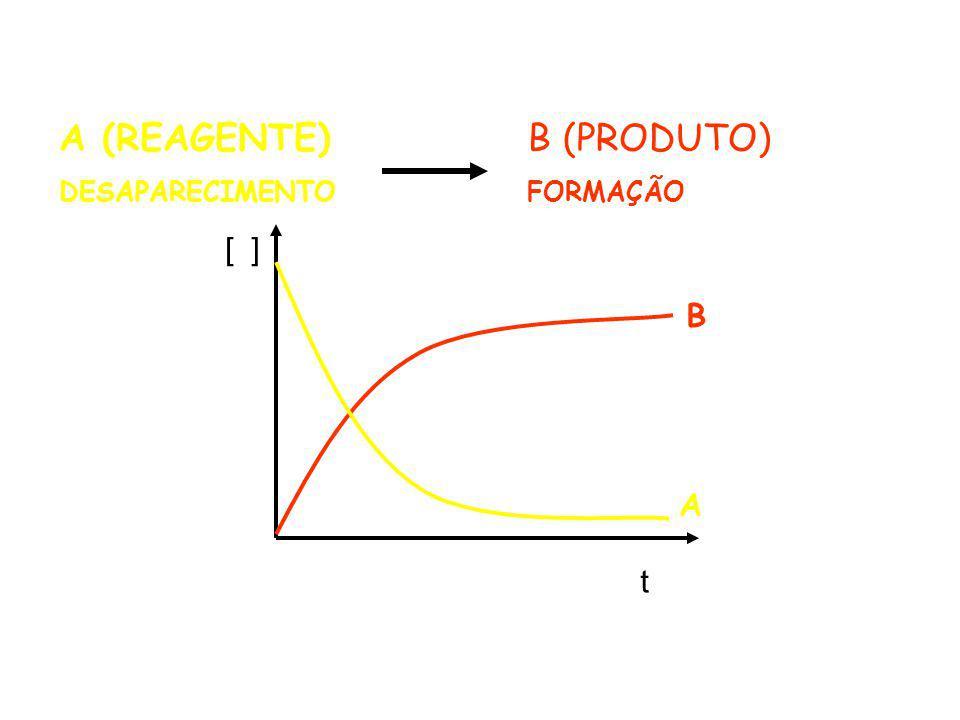 A (REAGENTE) DESAPARECIMENTO B (PRODUTO) FORMAÇÃO t [ ] B A