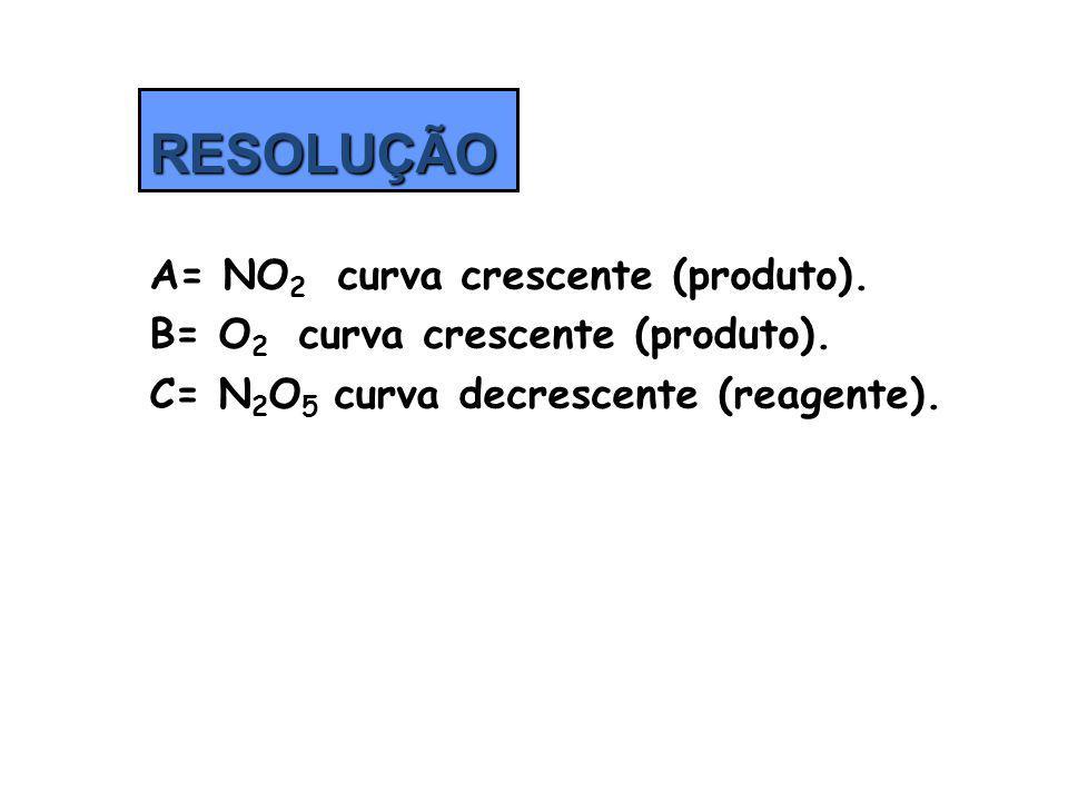 A= NO 2 curva crescente (produto). B= O 2 curva crescente (produto). C= N 2 O 5 curva decrescente (reagente). RESOLUÇÃO