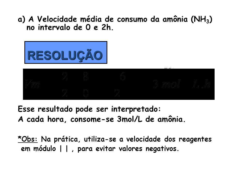 a) A Velocidade média de consumo da amônia (NH 3 ) no intervalo de 0 e 2h. Esse resultado pode ser interpretado: A cada hora, consome-se 3mol/L de amô