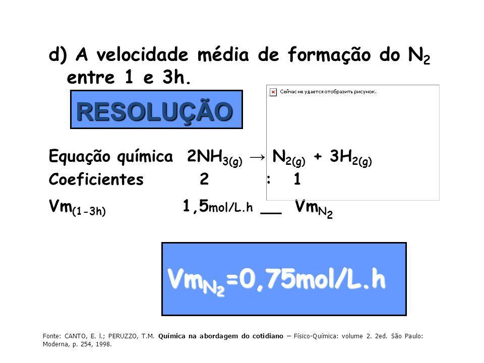 d) A velocidade média de formação do N 2 entre 1 e 3h. Equação química 2NH 3(g) N 2(g) + 3H 2(g) Coeficientes 2 : 1 Vm (1-3h) 1,5 mol/L.h __ Vm N 2 RE