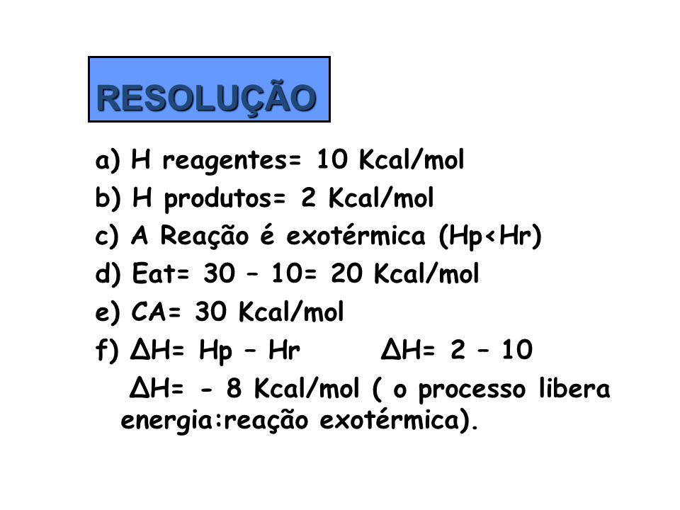 a) H reagentes= 10 Kcal/mol b) H produtos= 2 Kcal/mol c) A Reação é exotérmica (HpHr) d) Eat= 30 – 10= 20 Kcal/mol e) CA= 30 Kcal/mol f) ΔH= Hp – Hr Δ