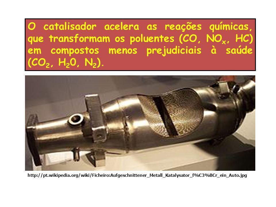 O catalisador acelera as reações químicas, que transformam os poluentes (CO, NO x, HC) em compostos menos prejudiciais à saúde (CO 2, H 2 0, N 2 ). ht