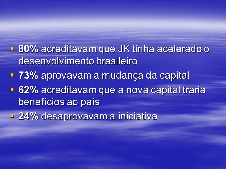 80% acreditavam que JK tinha acelerado o desenvolvimento brasileiro 80% acreditavam que JK tinha acelerado o desenvolvimento brasileiro 73% aprovavam