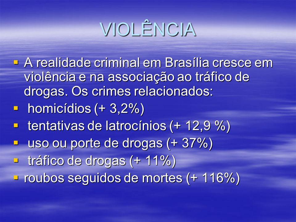 VIOLÊNCIA A realidade criminal em Brasília cresce em violência e na associação ao tráfico de drogas. Os crimes relacionados: h homicídios (+ 3,2%) t t