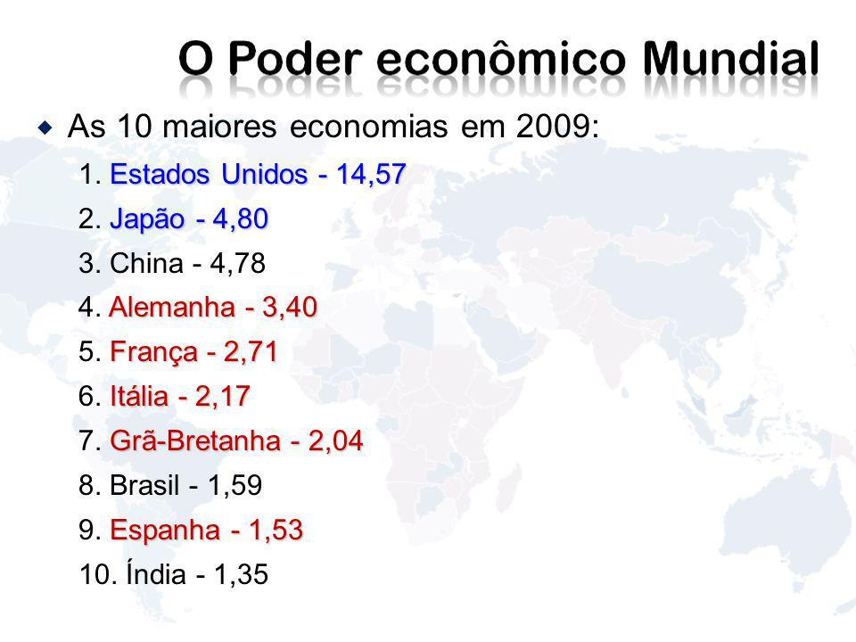 As 10 maiores economias em 2009: Estados Unidos - 14,57 1.