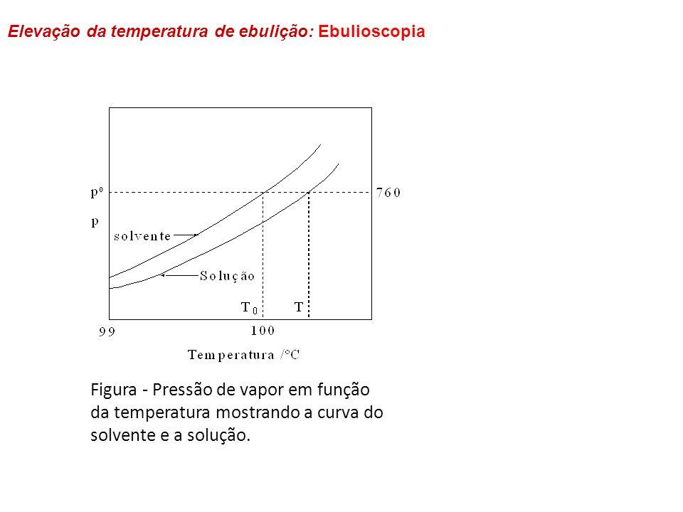 Elevação da temperatura de ebulição: Ebulioscopia Figura - Pressão de vapor em função da temperatura mostrando a curva do solvente e a solução.
