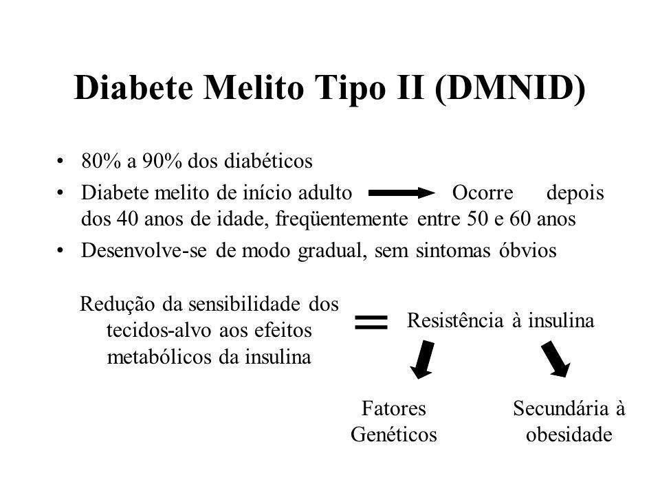 Diabete Melito Tipo II (DMNID) 80% a 90% dos diabéticos Diabete melito de início adultoOcorre depois dos 40 anos de idade, freqüentemente entre 50 e 60 anos Desenvolve-se de modo gradual, sem sintomas óbvios Redução da sensibilidade dos tecidos-alvo aos efeitos metabólicos da insulina Resistência à insulina Fatores Genéticos = Secundária à obesidade