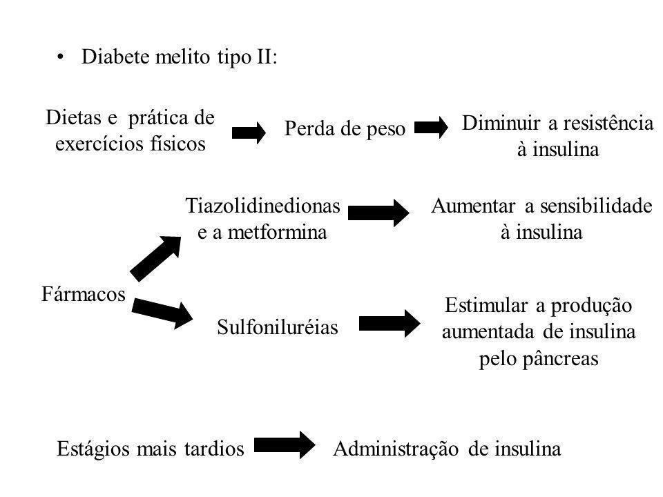 Diabete melito tipo II: Dietas e prática de exercícios físicos Perda de peso Diminuir a resistência à insulina Fármacos Tiazolidinedionas e a metformina Aumentar a sensibilidade à insulina Sulfoniluréias Estimular a produção aumentada de insulina pelo pâncreas Estágios mais tardiosAdministração de insulina