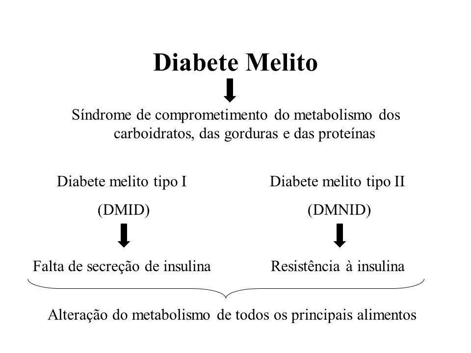Diabete Melito Síndrome de comprometimento do metabolismo dos carboidratos, das gorduras e das proteínas Diabete melito tipo I (DMID) Falta de secreção de insulina Diabete melito tipo II (DMNID) Resistência à insulina Alteração do metabolismo de todos os principais alimentos