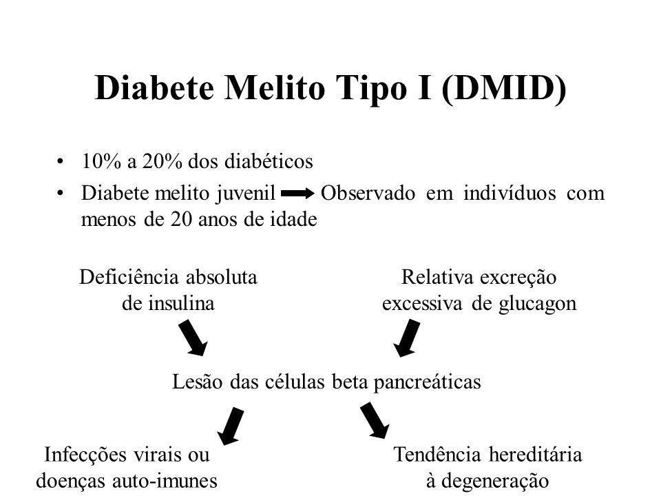 Diabete Melito Tipo I (DMID) 10% a 20% dos diabéticos Diabete melito juvenilObservado em indivíduos com menos de 20 anos de idade Deficiência absoluta de insulina Relativa excreção excessiva de glucagon Lesão das células beta pancreáticas Infecções virais ou doenças auto-imunes Tendência hereditária à degeneração