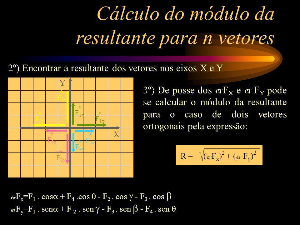 3º) De posse dos F X e F Y pode se calcular o módulo da resultante para o caso de dois vetores ortogonais pela expressão: Cálculo do módulo da resulta