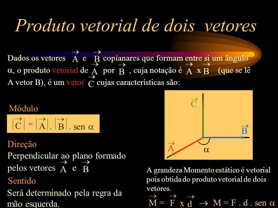 Produto vetorial de dois vetores Dados os vetores e coplanares que formam entre si um ângulo, o produto vetorial de por, cuja notação é x (que se lê A