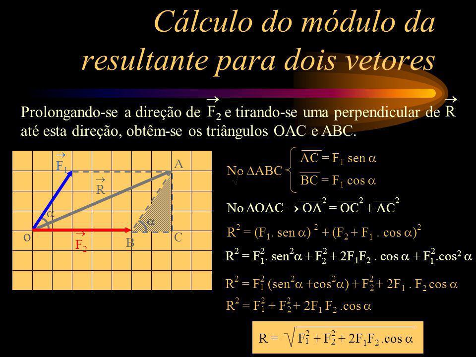 F 1 F 2 R Cálculo do módulo da resultante para dois vetores R F2F2 Prolongando-se a direção de e tirando-se uma perpendicular de até esta direção, obt