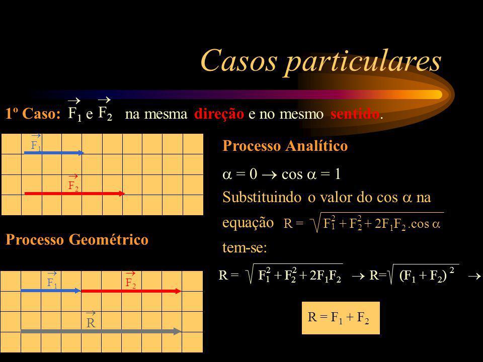 Casos particulares 1º Caso: e na mesma direção e no mesmo sentido. F1F1 F2F2 F1 F1 F2 F2 Processo Analítico = 0 cos = 1 R = F 2 + F 2 + 2F 1 F 2 R= (F