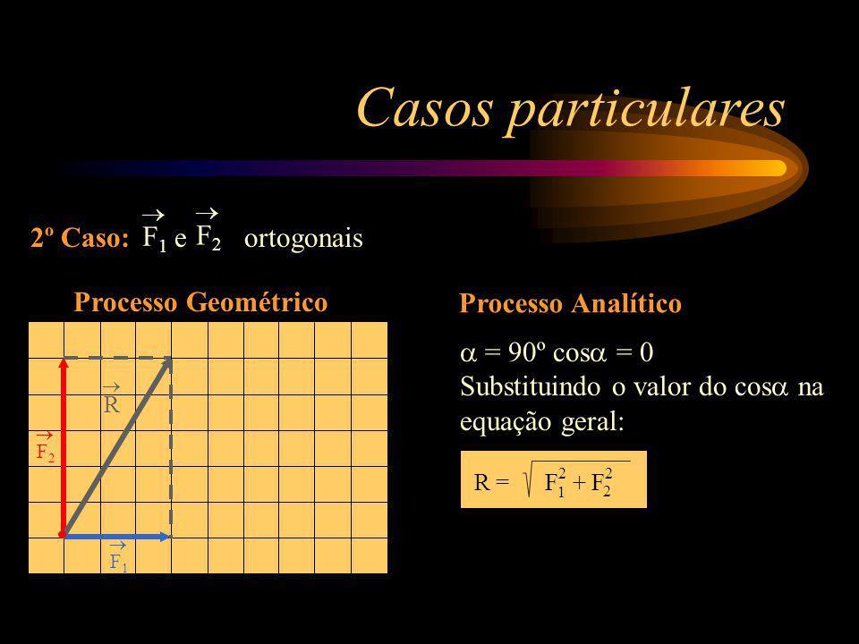 Casos particulares 2º Caso: e ortogonais F1F1 F2F2 F2 F2 R F1 F1 Processo Geométrico Processo Analítico = 90º cos = 0 Substituindo o valor do cos na e