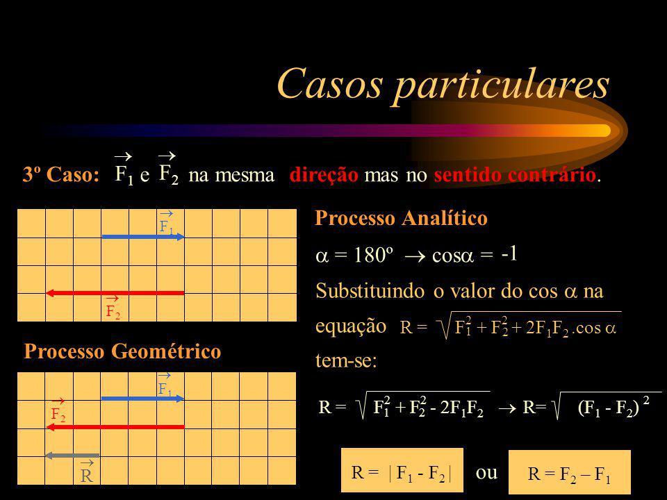F1 F1 F2 F2 Casos particulares 3º Caso: e na mesma direção mas no sentido contrário. F1F1 F2F2 Processo Geométrico F1 F1 F2 F2 R Processo Analítico R