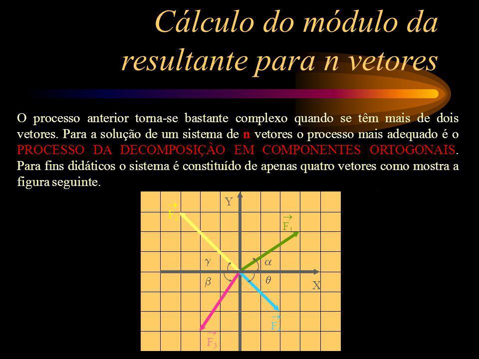 Cálculo do módulo da resultante para n vetores O processo anterior torna-se bastante complexo quando se têm mais de dois vetores. Para a solução de um
