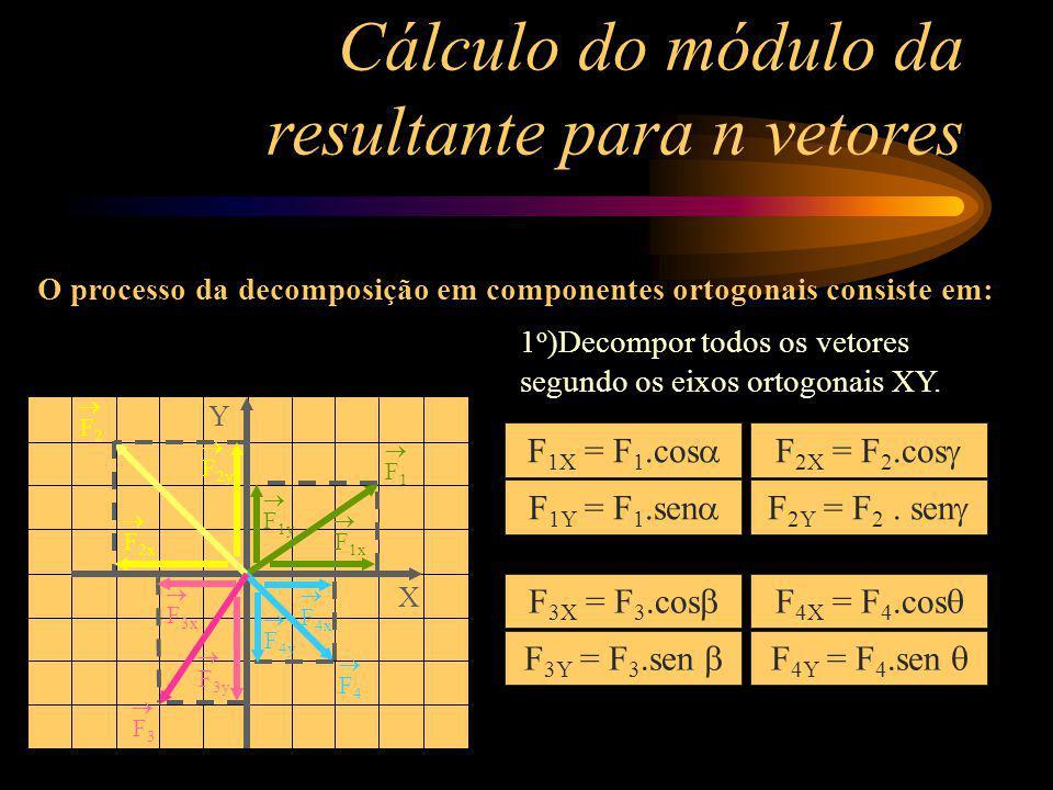 Y X F 1y F 1x Cálculo do módulo da resultante para n vetores 1 o )Decompor todos os vetores segundo os eixos ortogonais XY. O processo da decomposição