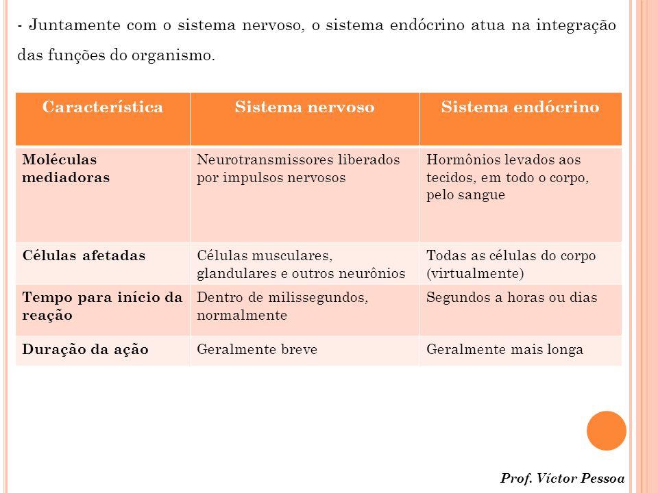 - Juntamente com o sistema nervoso, o sistema endócrino atua na integração das funções do organismo.