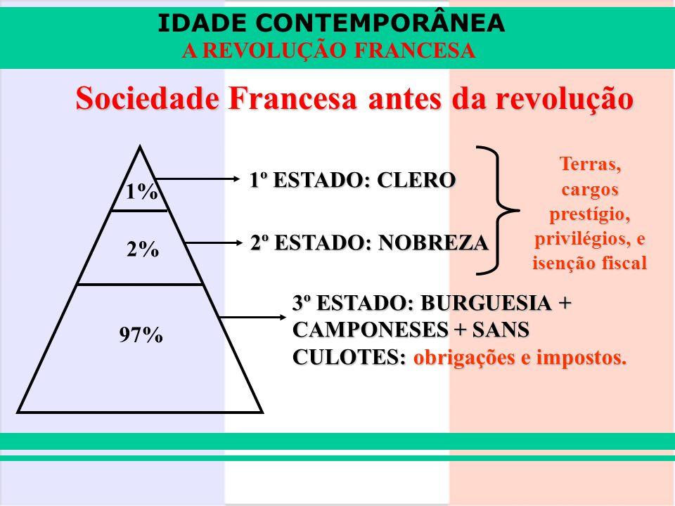 IDADE CONTEMPORÂNEA A REVOLUÇÃO FRANCESA Sociedade Francesa antes da revolução 97% 2% 1% 1º ESTADO: CLERO 2º ESTADO: NOBREZA 3º ESTADO: BURGUESIA + CA
