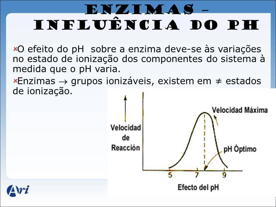 ENZIMAS – INFLUÊNCIA DO PH O efeito do pH sobre a enzima deve-se às variações no estado de ionização dos componentes do sistema à medida que o pH vari