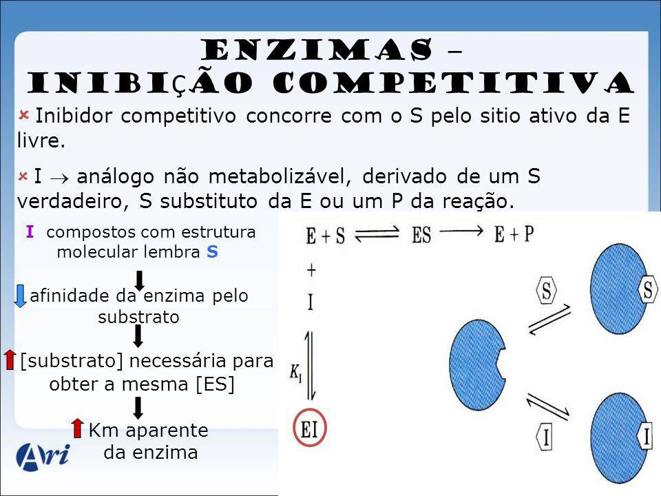 ENZIMAS – INIBI Ç ÃO COMPETITIVA Inibidor competitivo concorre com o S pelo sitio ativo da E livre. I análogo não metabolizável, derivado de um S verd