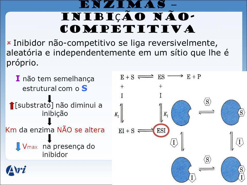 ENZIMAS – INIBI Ç ÃO NÃO- COMPETITIVA Inibidor não-competitivo se liga reversivelmente, aleatória e independentemente em um sítio que lhe é próprio. I